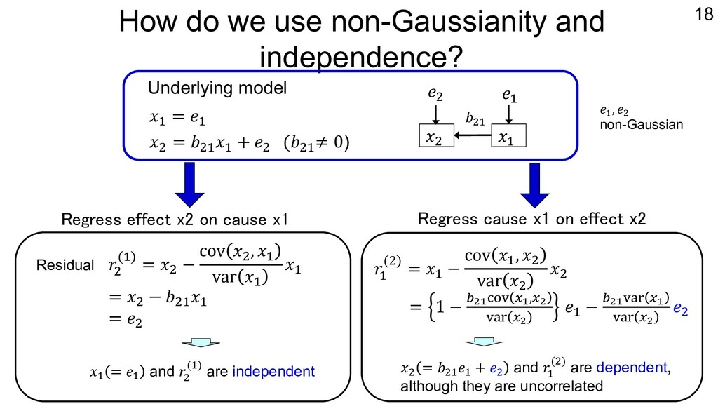How do we use non-Gaussianity and independence?...
