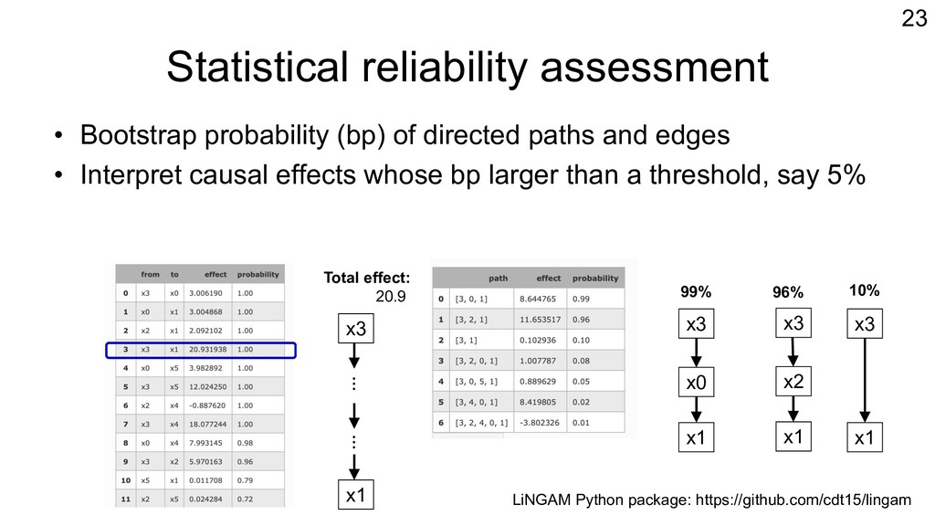 Statistical reliability assessment • Bootstrap ...
