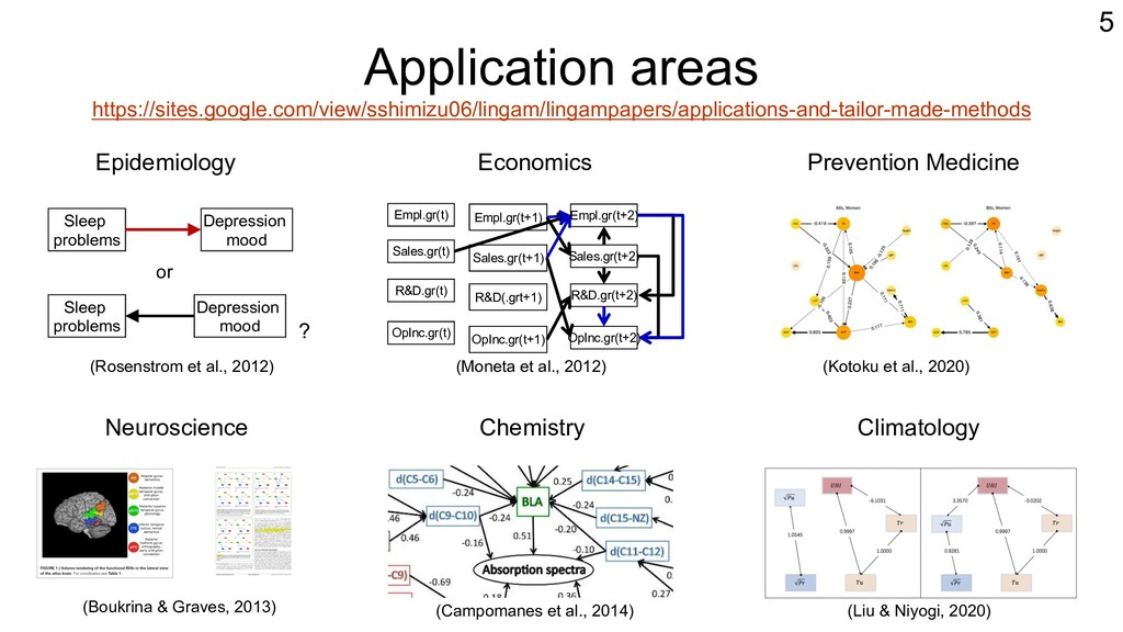 Application areas https://sites.google.com/view...