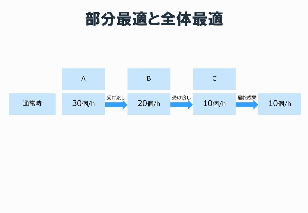 部分最適と全体最適 通常時 A 30個/h B C 20個/h 10個/h 受け渡し 受け渡し...