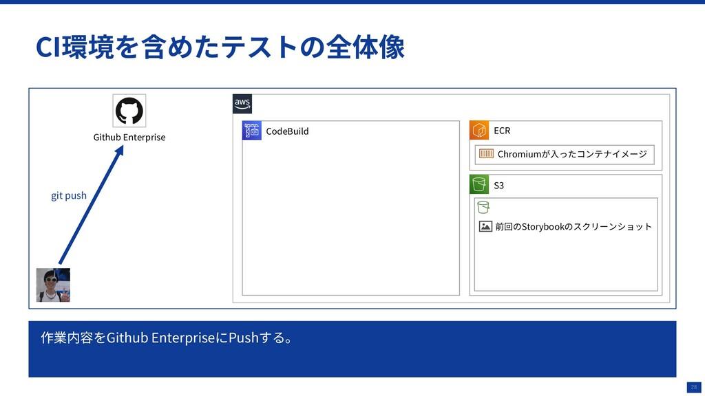 28 CI環境を含めたテストの全体像 CodeBuild Github Enterprise ...