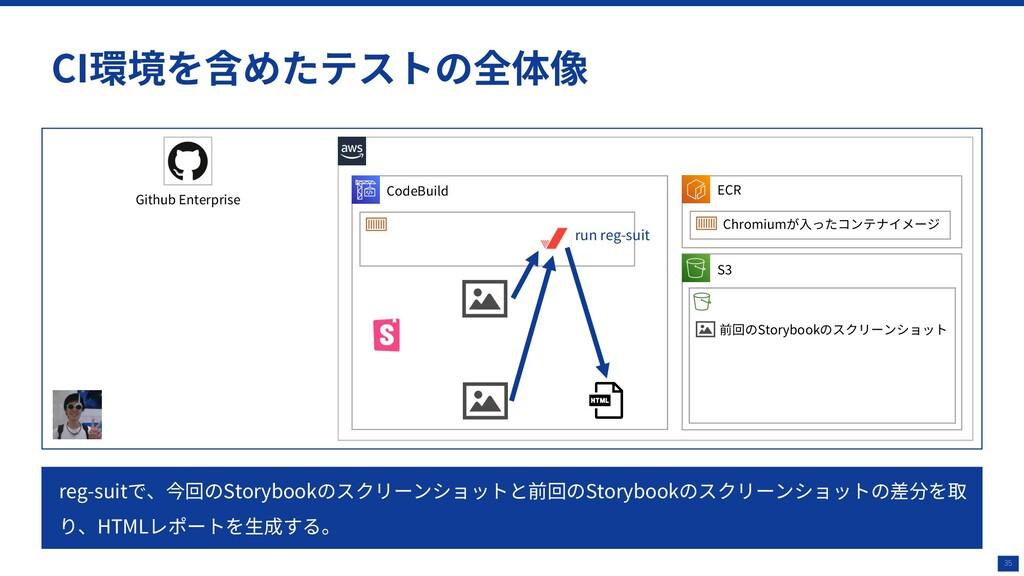 35 CI環境を含めたテストの全体像 CodeBuild Github Enterprise ...