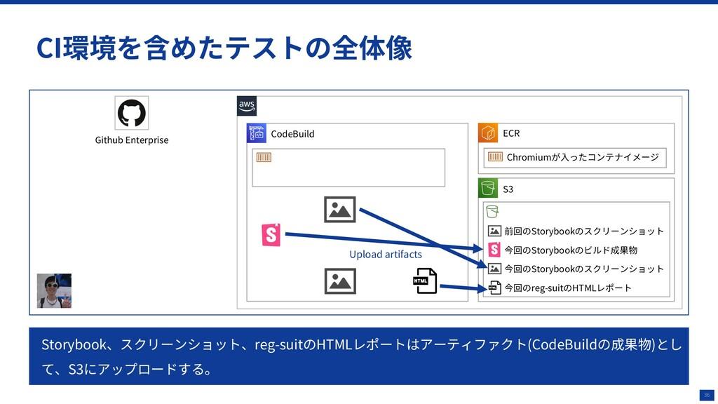 36 CI環境を含めたテストの全体像 CodeBuild Github Enterprise ...