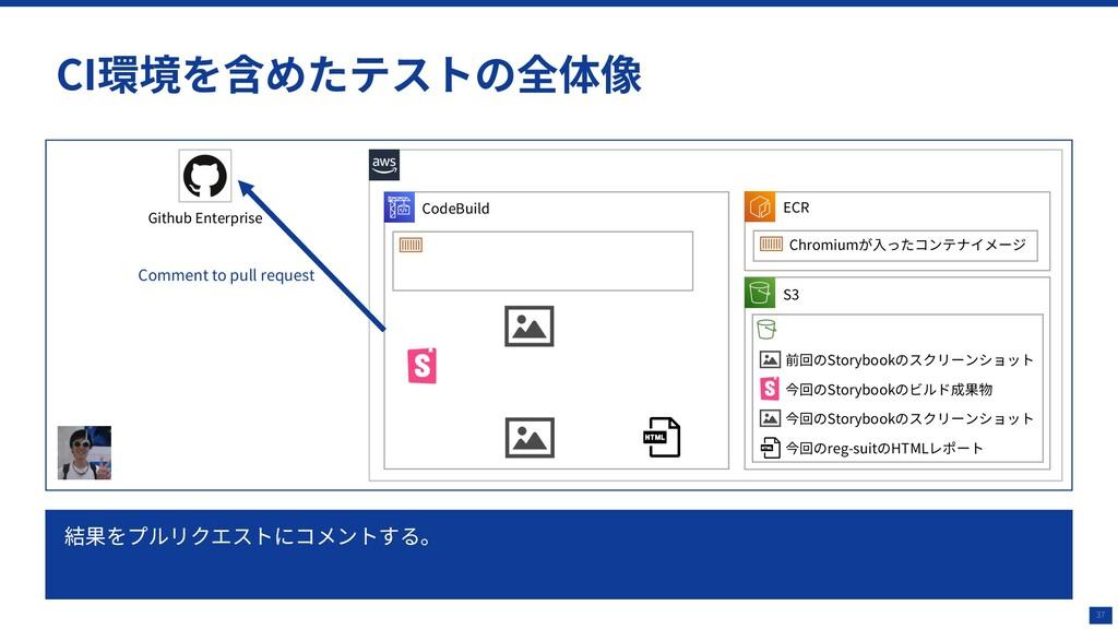 37 CI環境を含めたテストの全体像 CodeBuild Github Enterprise ...