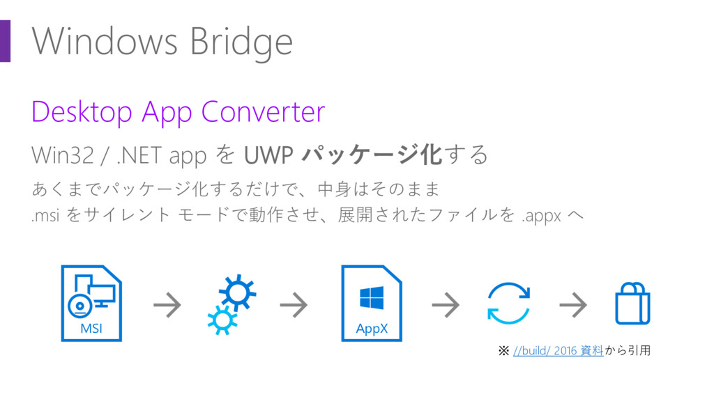 Windows Bridge Desktop App Converter Win32 / .N...