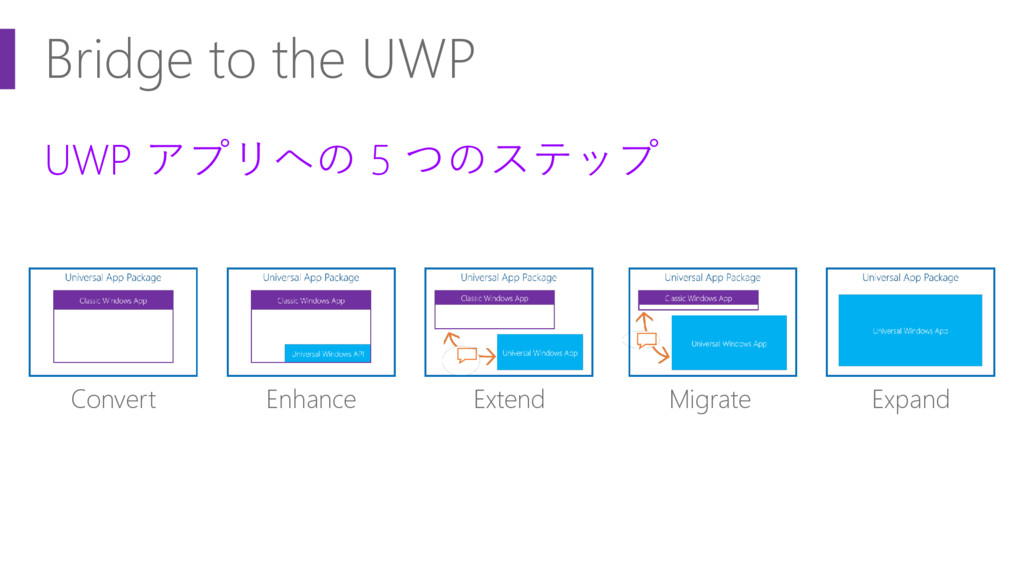 Bridge to the UWP UWP アプリへの 5 つのステップ Convert En...