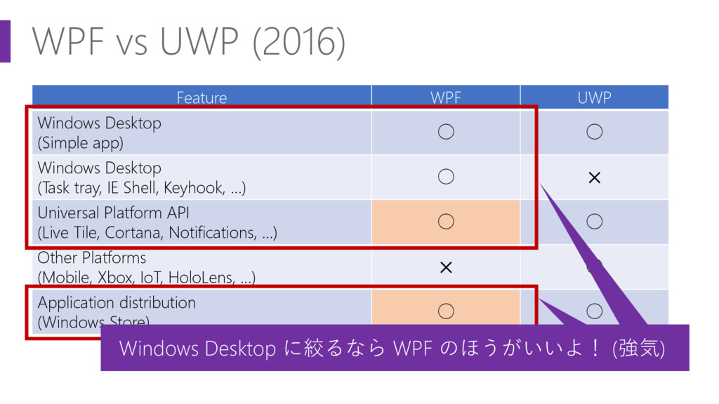 WPF vs UWP (2016) Feature WPF UWP Windows Deskt...
