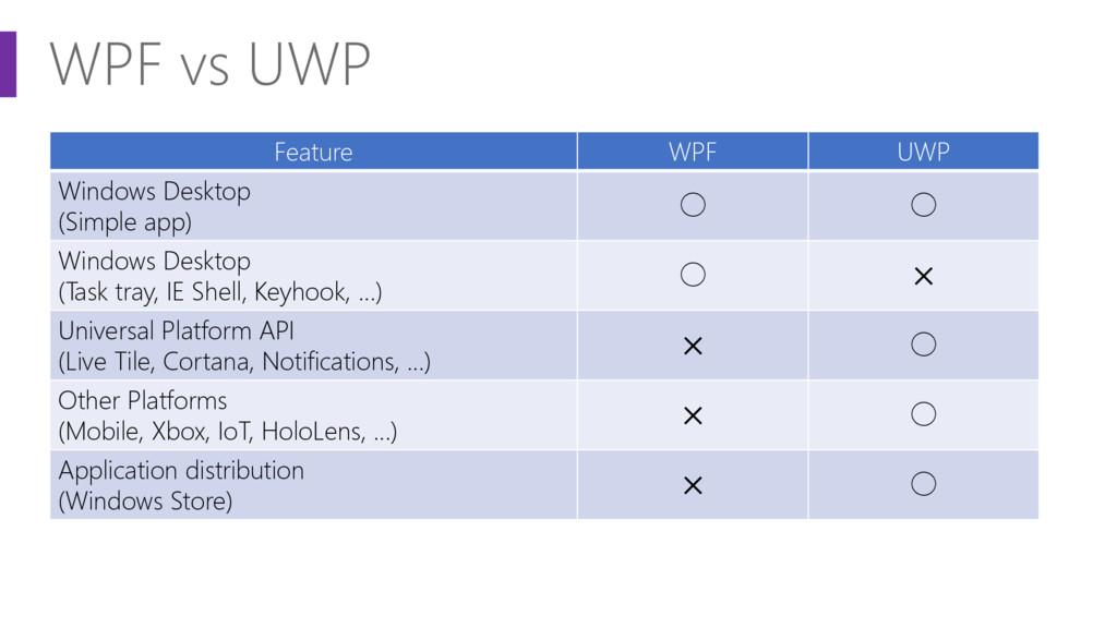 WPF vs UWP Feature WPF UWP Windows Desktop (Sim...