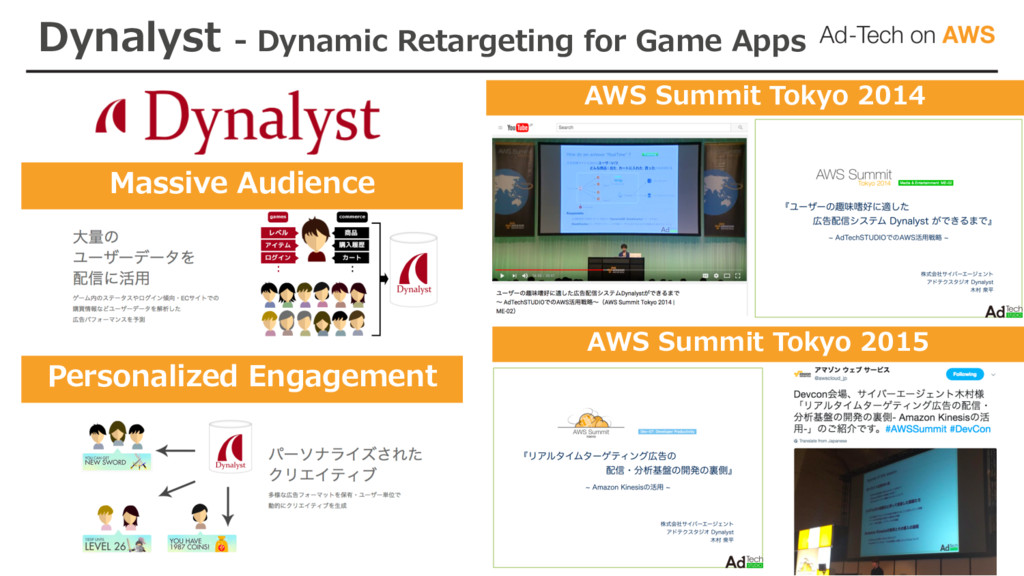 Dynalyst - Dynamic Retargeting for Game Apps Ma...