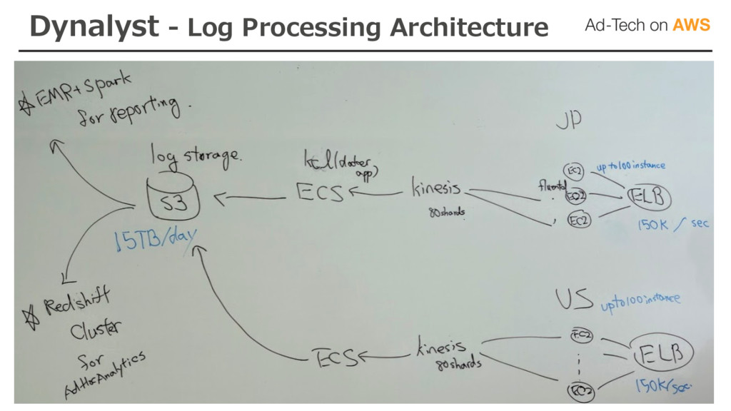 Dynalyst - Log Processing Architecture