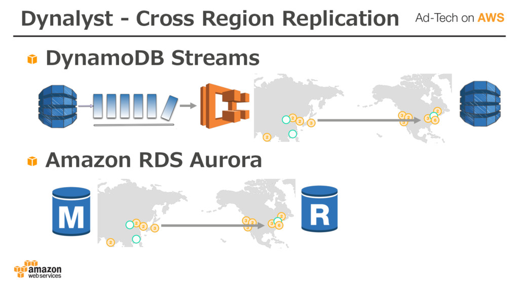 Dynalyst - Cross Region Replication DynamoDB St...