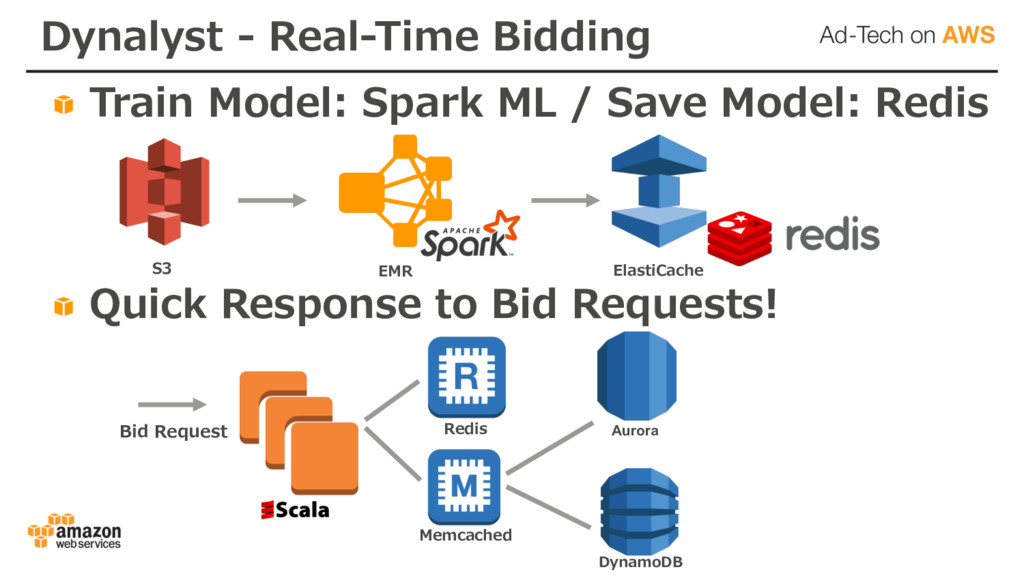 Dynalyst - Real-Time Bidding Train Model: Spark...