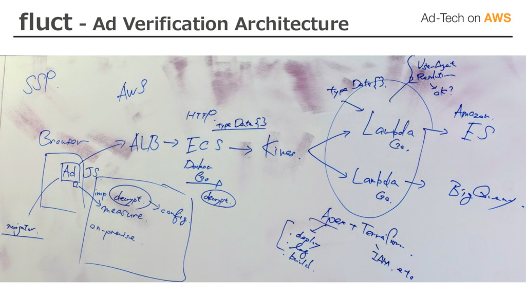 fluct - Ad Verification Architecture