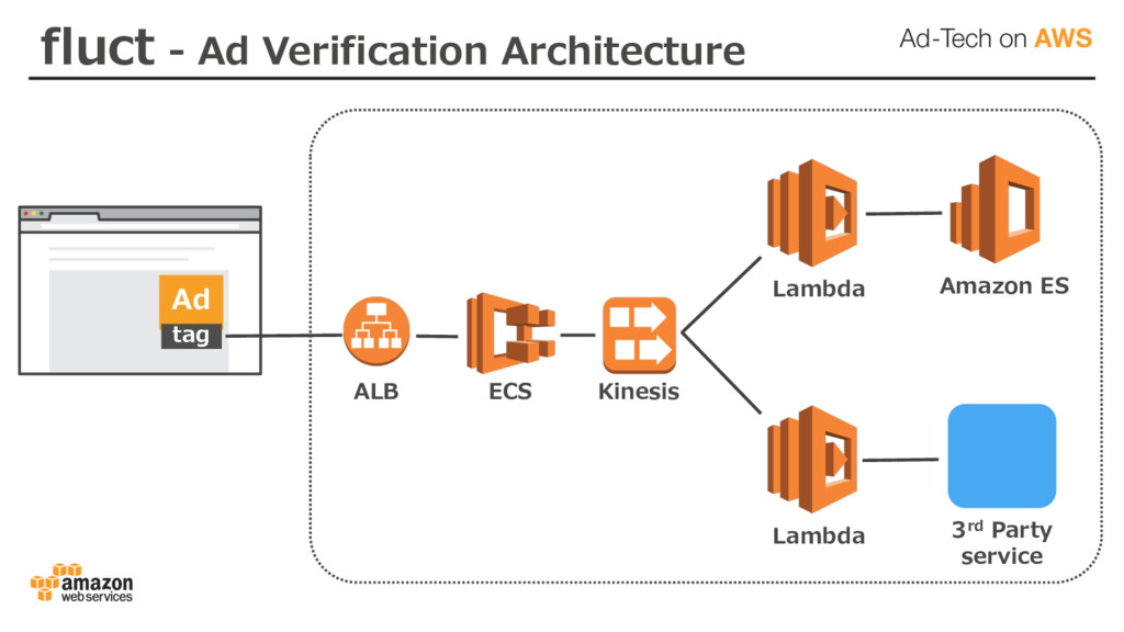 Ad tag ALB ECS Lambda Lambda Amazon ES 3rd Part...