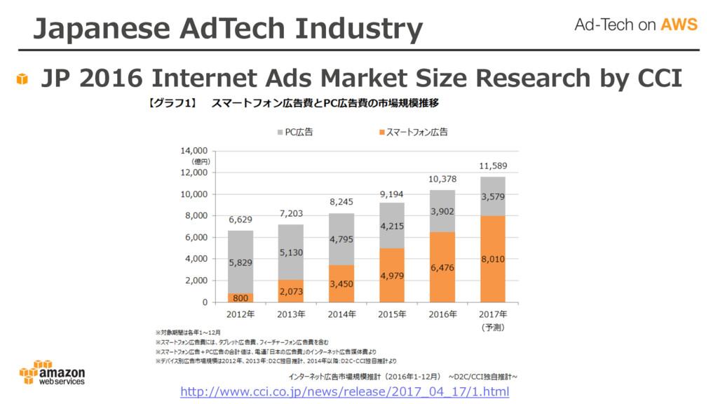 Japanese AdTech Industry JP 2016 Internet Ads M...
