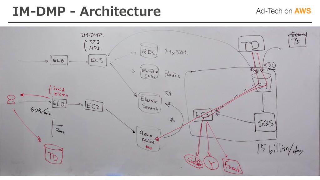 IM-DMP - Architecture