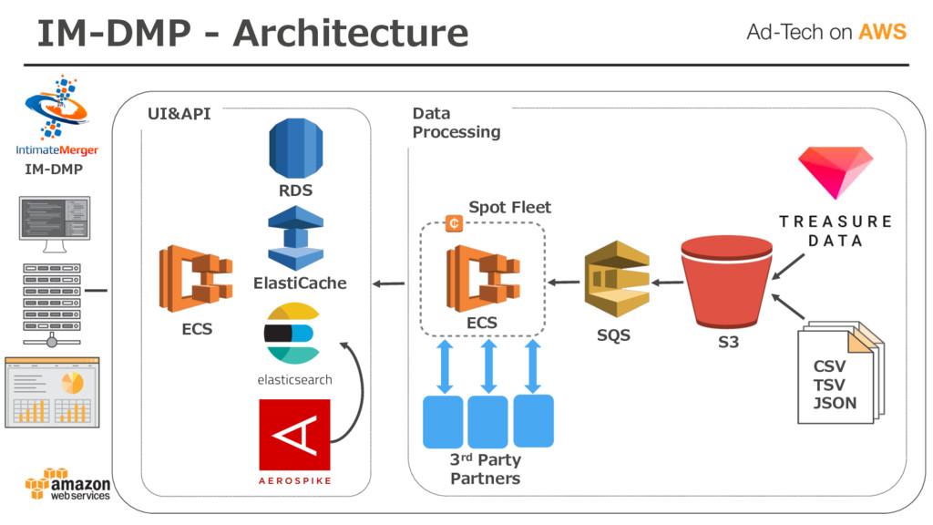 IM-DMP - Architecture ECS RDS ElastiCache Spot ...