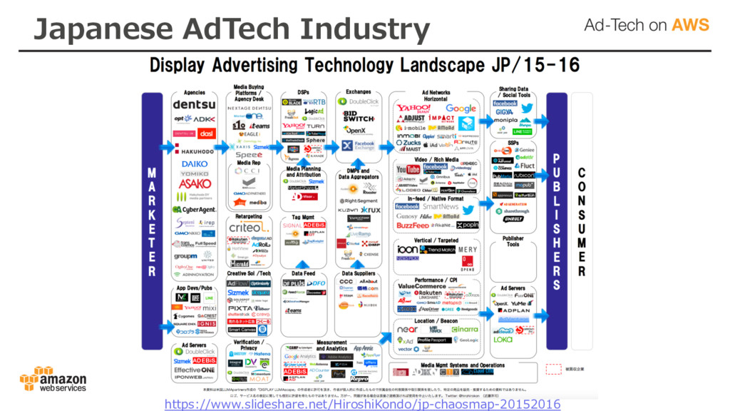 Japanese AdTech Industry https://www.slideshare...