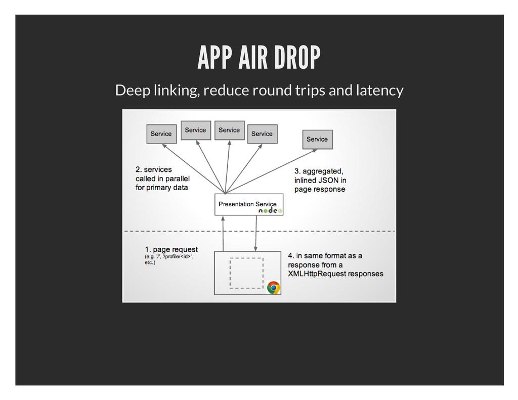 APP AIR DROP Deep linking, reduce round trips a...