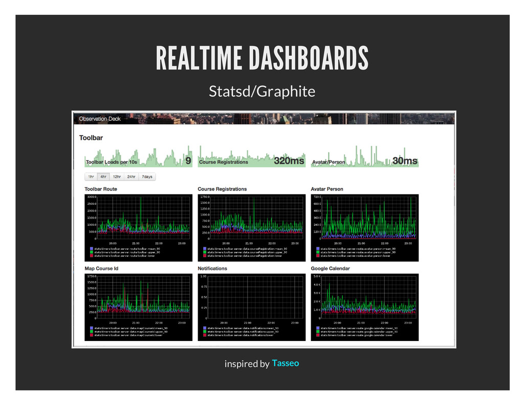 REALTIME DASHBOARDS Statsd/Graphite inspired by...