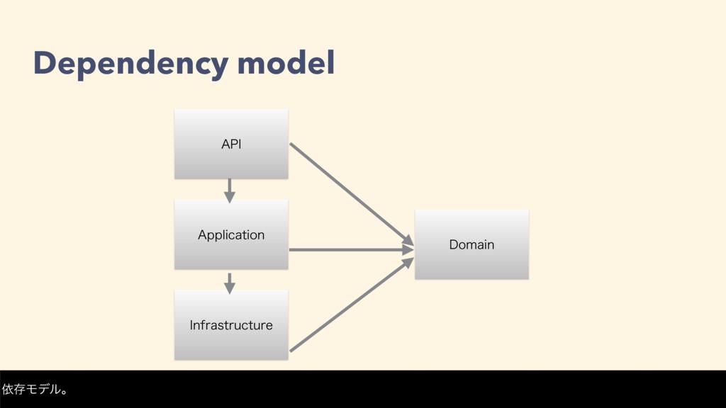 """Dependency model """"QQMJDBUJPO *OGSBTUSVDUVSF %PN..."""