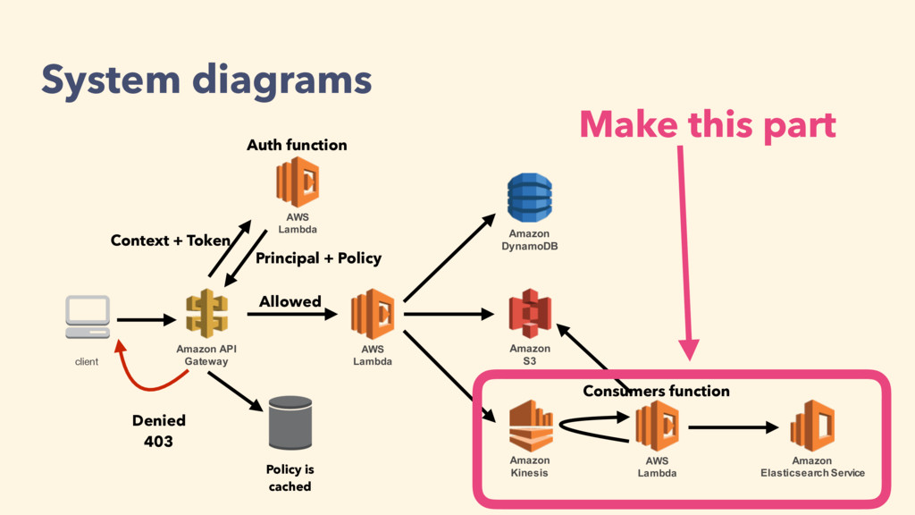 Amazon API Gateway client AWS Lambda Amazon S3 ...