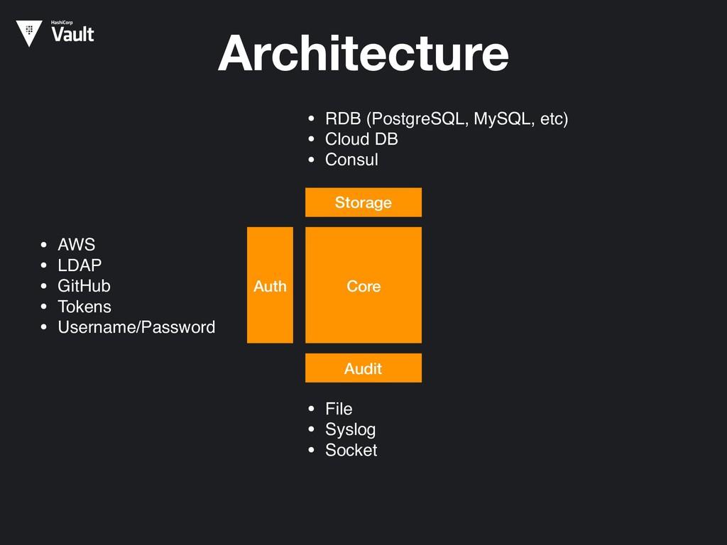 Architecture Core Auth • AWS • LDAP • GitHub • ...