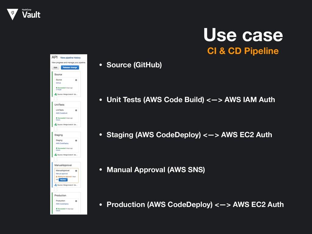 Use case CI & CD Pipeline • Source (GitHub) • U...