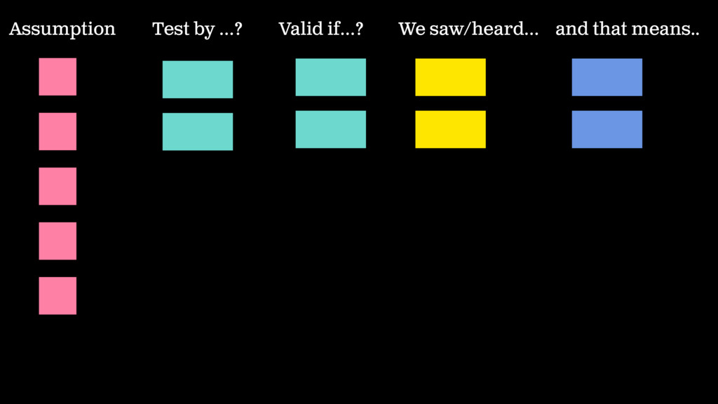 Test by …? Valid if…? Assumption We saw/heard… ...