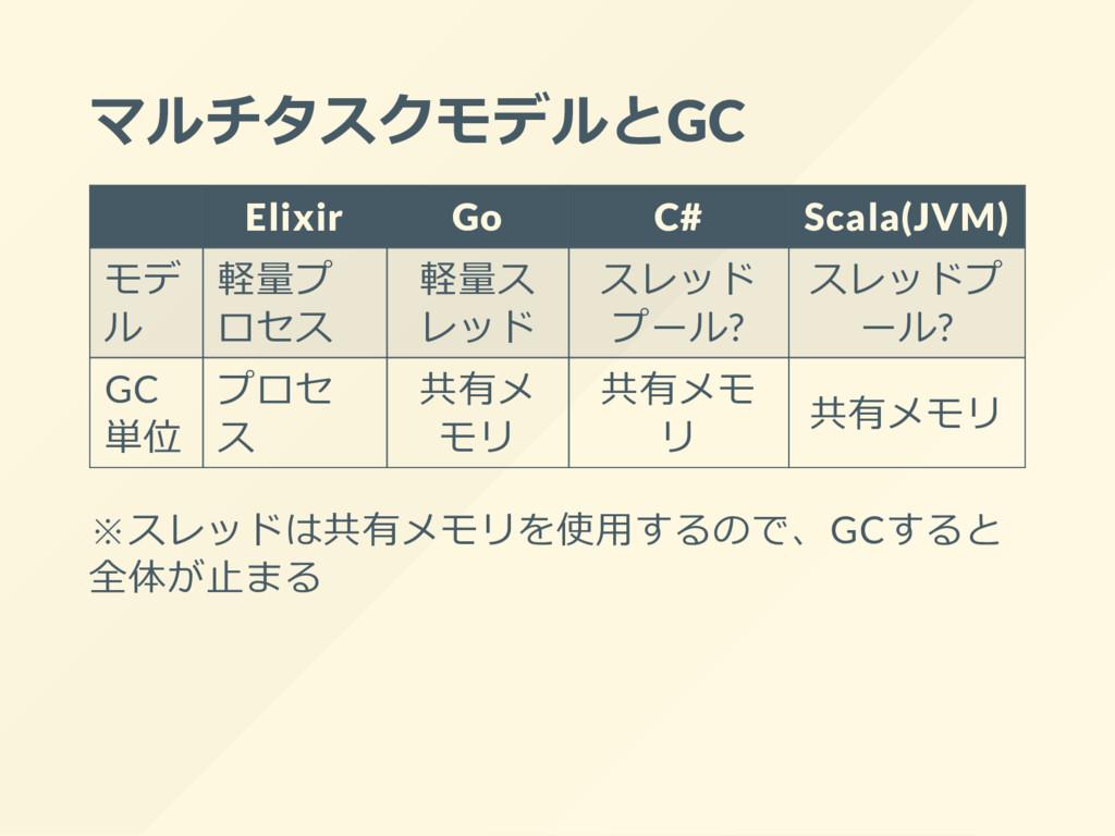 マルチタスクモデルとGC Elixir Go C# Scala(JVM) モデ ル 軽量プ ロ...