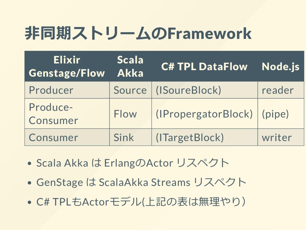 非同期ストリームのFramework Elixir Genstage/Flow Scala A...