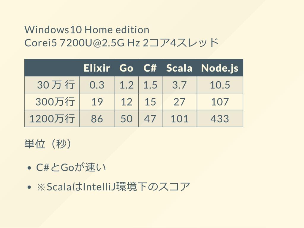 Windows10 Home edition Corei5 7200U@2.5G Hz 2コア...