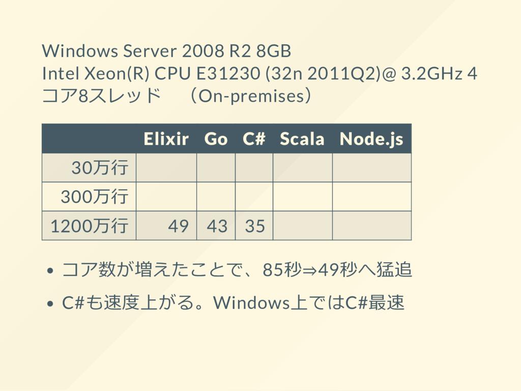Windows Server 2008 R2 8GB Intel Xeon(R) CPU E3...