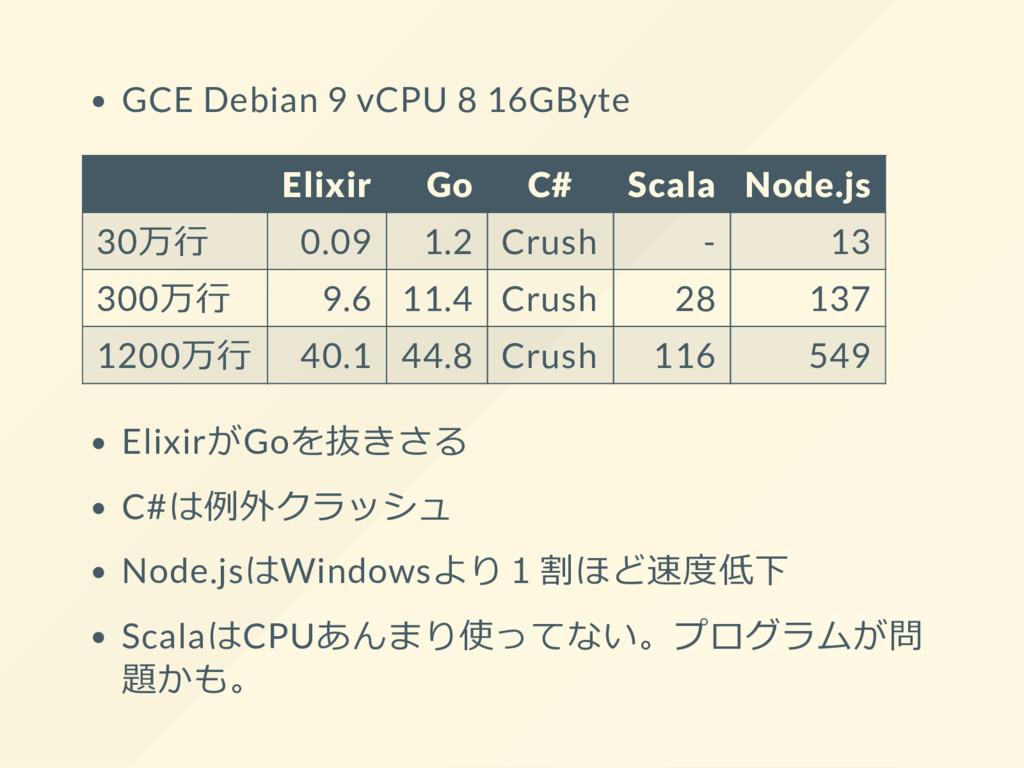 GCE Debian 9 vCPU 8 16GByte Elixir Go C# Scala ...