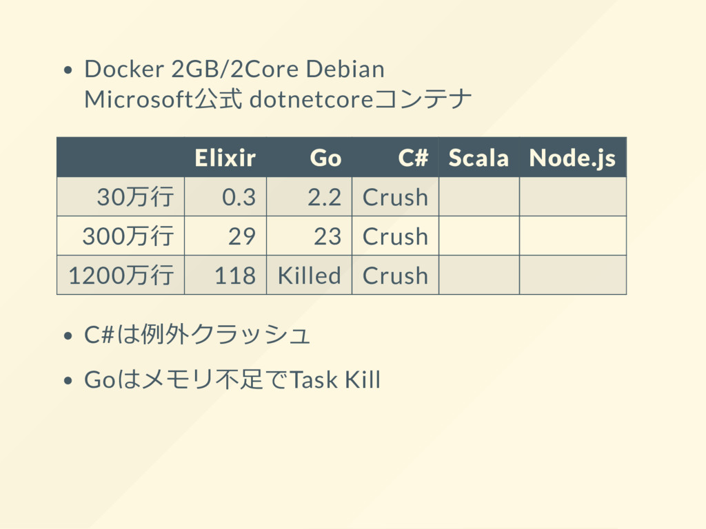 Docker 2GB/2Core Debian Microsoft公式 dotnetcoreコ...