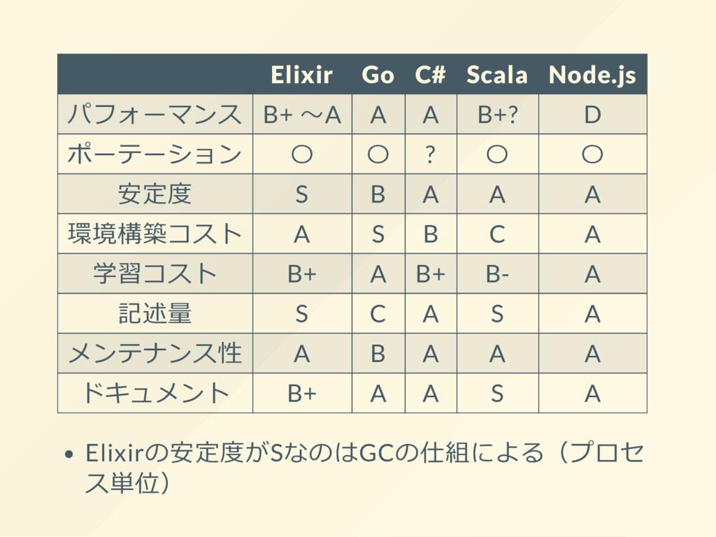 Elixir Go C# Scala Node.js パフォーマンス B+ ~A A A B+...