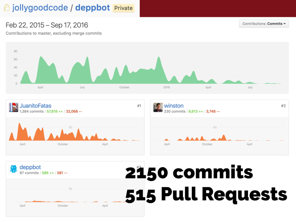 2150 commits 515 Pull Requests