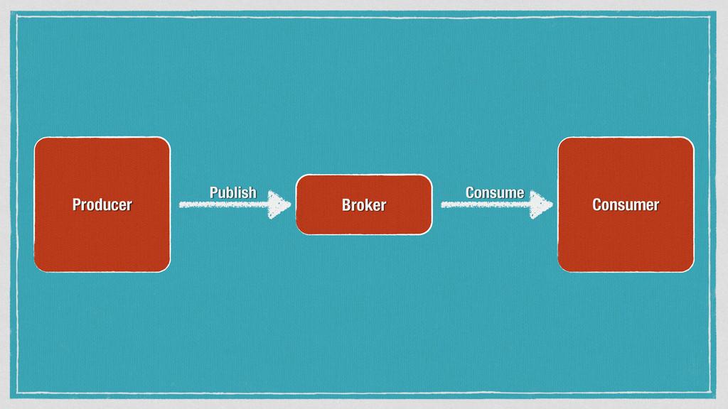 Producer Broker Consumer Publish Consume