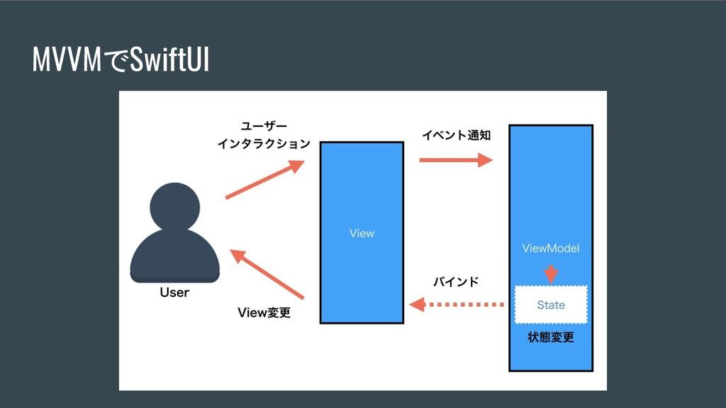 MVVMでSwiftUI