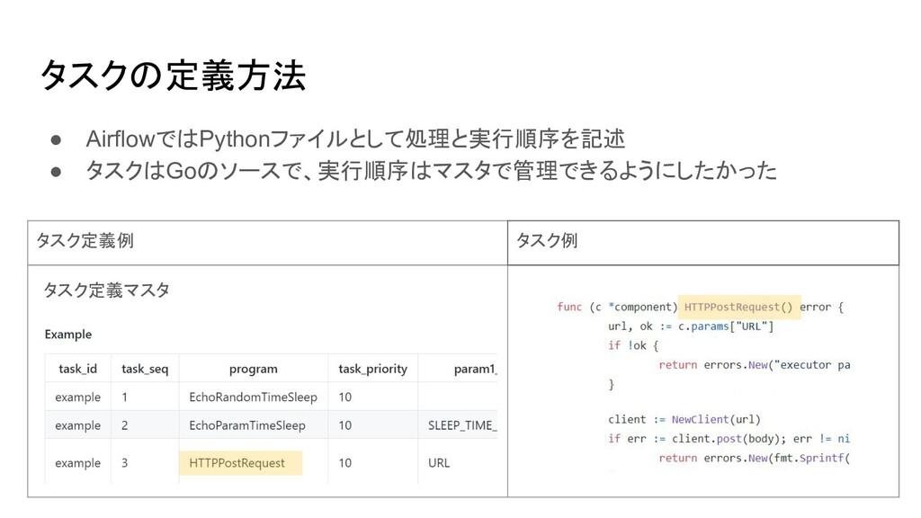 タスクの定義方法 ● AirflowではPythonファイルとして処理と実行順序を記述 ● タ...