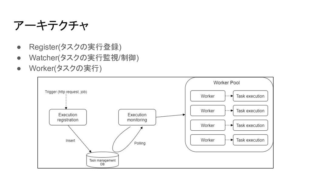 アーキテクチャ ● Register(タスクの実行登録) ● Watcher(タスクの実行監視...