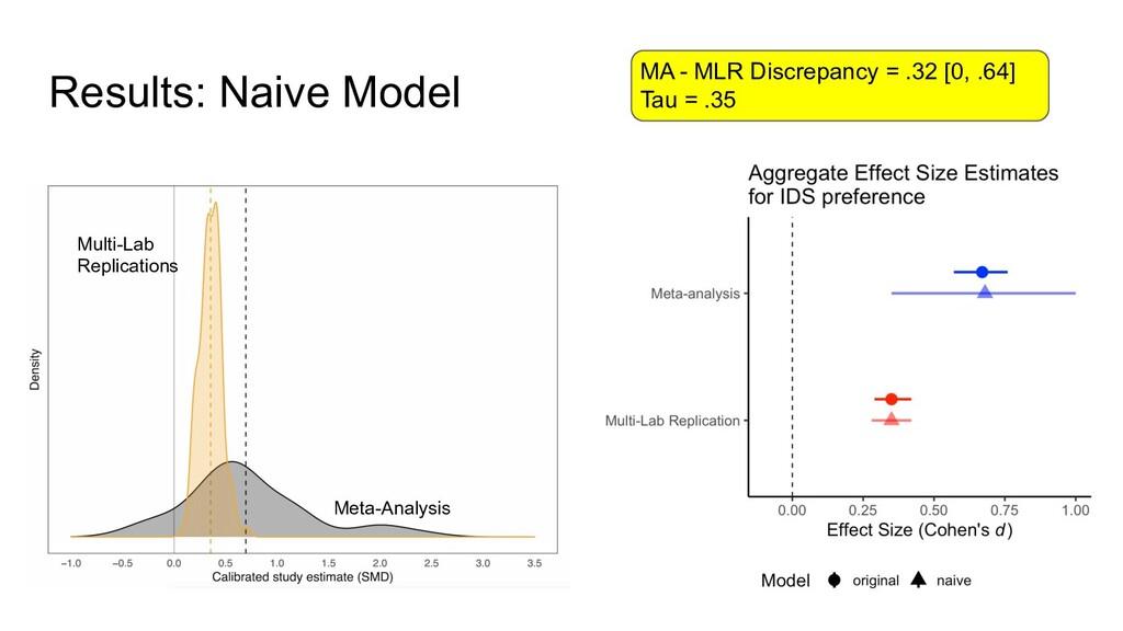 Results: Naive Model Multi-Lab Replications Met...