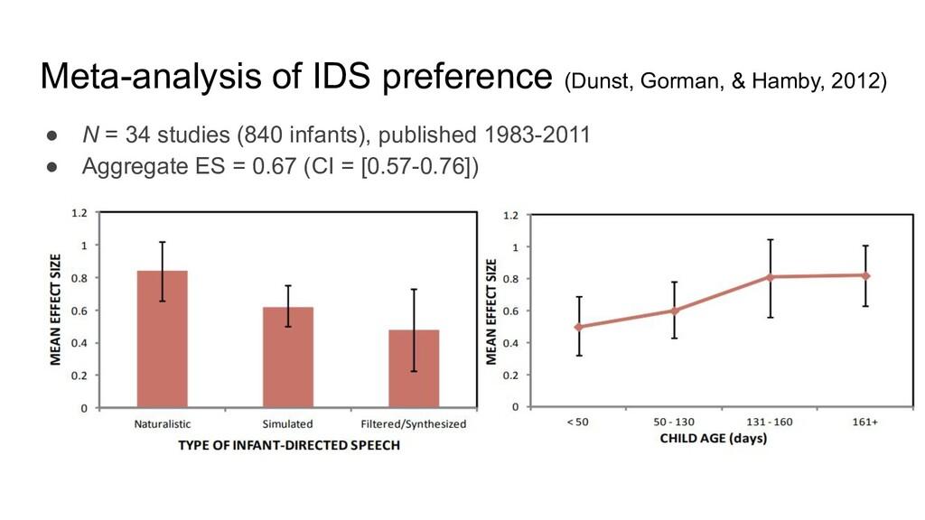 Meta-analysis of IDS preference (Dunst, Gorman,...