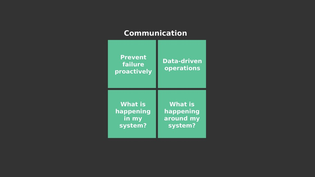 Communication Prevent failure proactively What ...