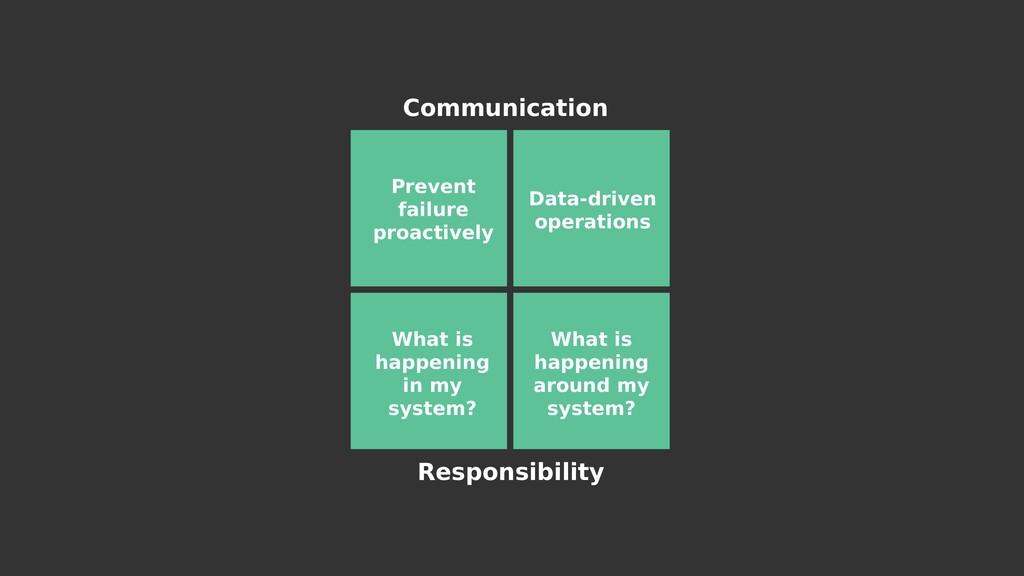 Communication Responsibility Prevent failure pr...
