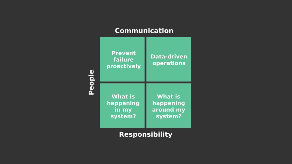 Communication Responsibility People Prevent fai...