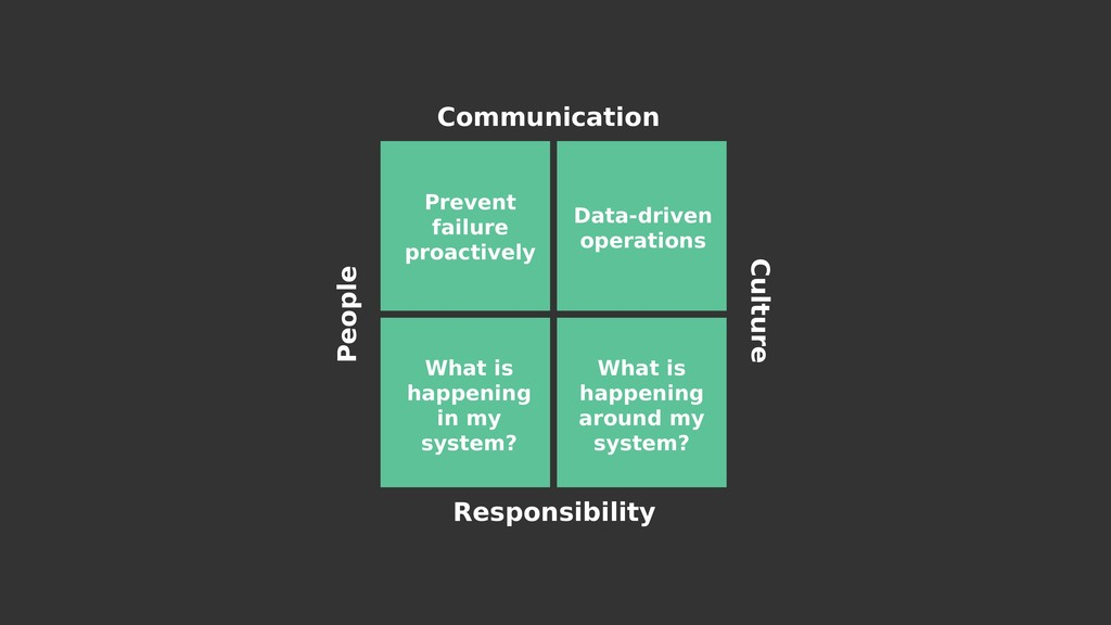 Communication Responsibility Culture Prevent fa...