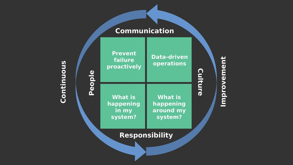 Communication Responsibility People Culture Con...