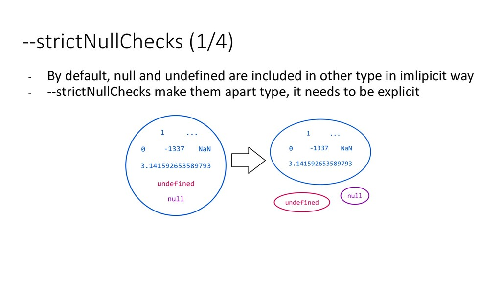 --strictNullChecks (1/4) - By default, null and...