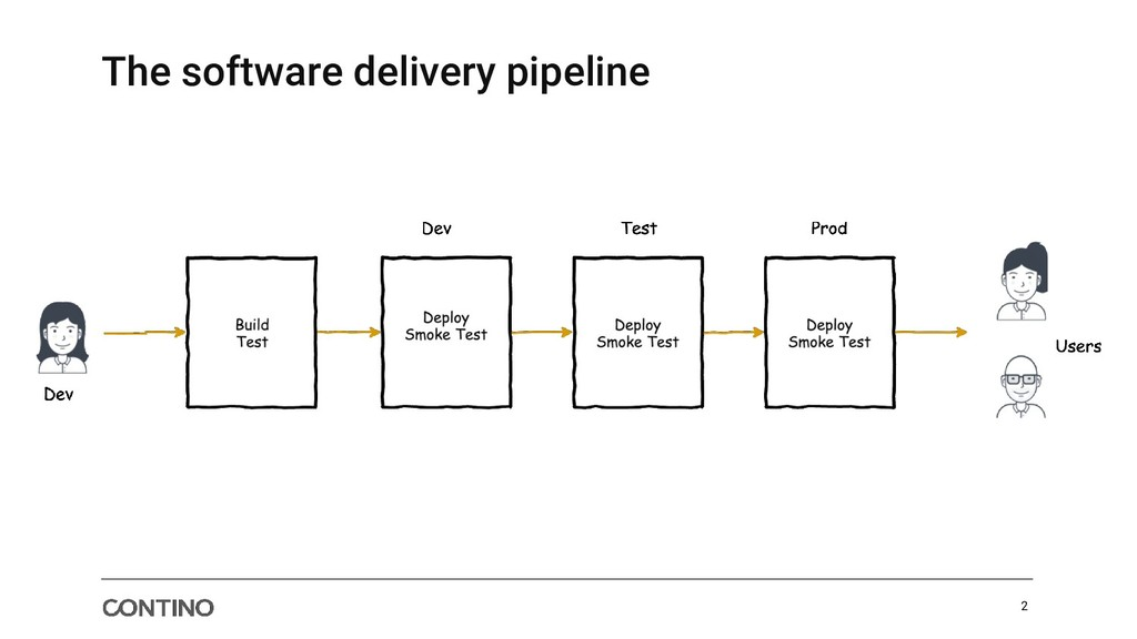 2 The software delivery pipeline